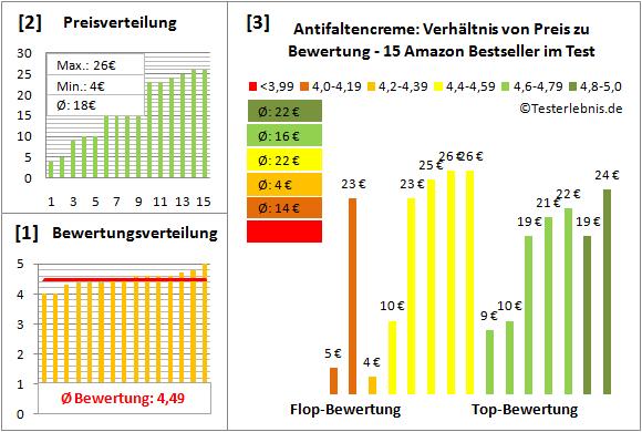 antifaltencreme Test Bewertung