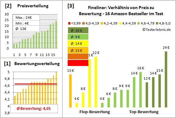 fineliner-test-bewertung Test Bewertung