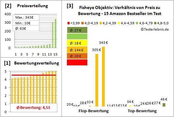 fisheye-objektiv-test-bewertung Test Bewertung