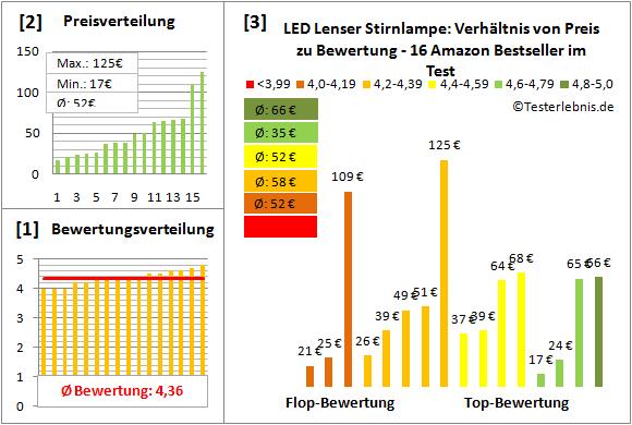 LED-Lenser-Stirnlampe Test Bewertung
