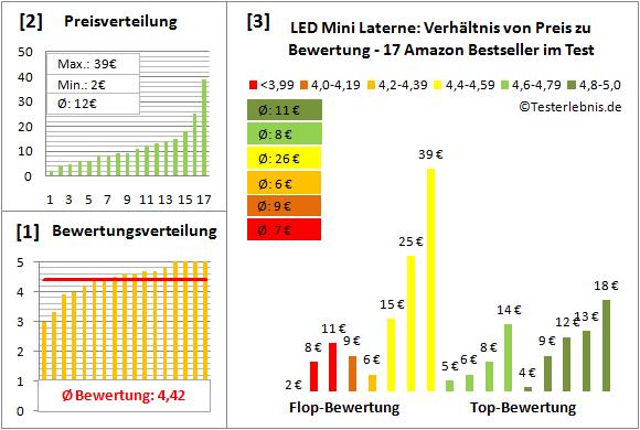 LED-Mini-Laterne Test Bewertung