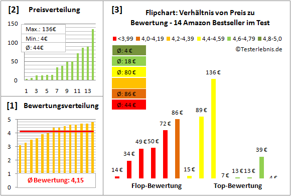 flipchart-test-bewertung Test Bewertung