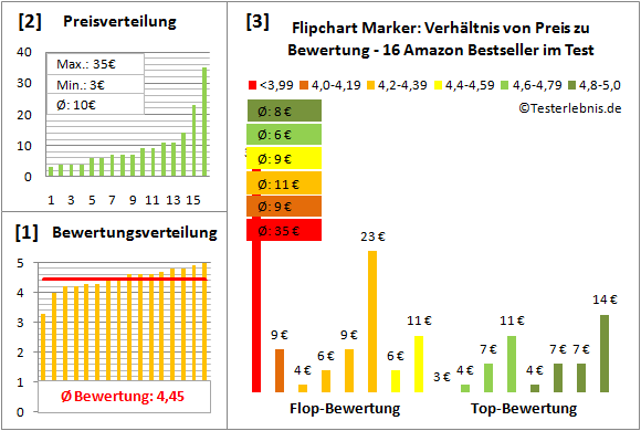 flipchart-marker-test-bewertung Test Bewertung