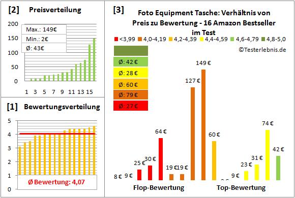 foto-equipment-tasche-test-bewertung Test Bewertung