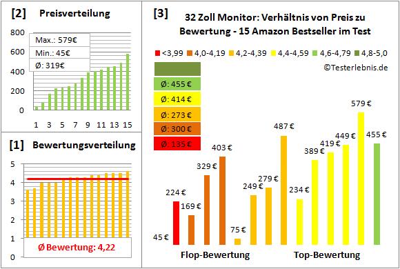 32-zoll-monitor-test-bewertung Test Bewertung