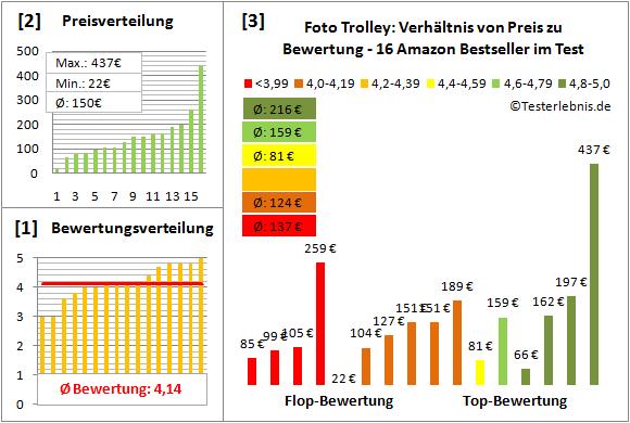 foto-trolley-test-bewertung Test Bewertung