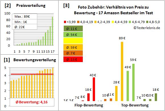 foto-zubehoer-test-bewertung Test Bewertung