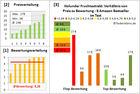 holunder-fruchtextrakt Test Bewertung