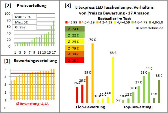 Litexpress-LED-Taschenlampe Test Bewertung