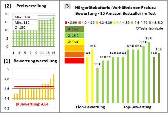hoergeraetebatterie Test Bewertung