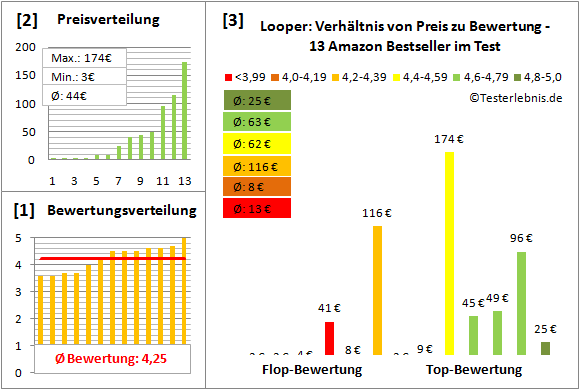 Looper Test Bewertung