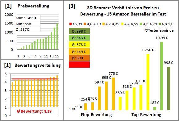 3d-beamer-test-bewertung Test Bewertung