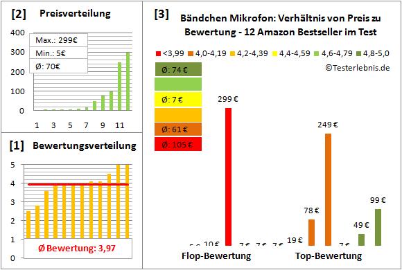 Baendchen-Mikrofon Test Bewertung