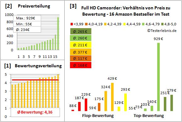 full-hd-camcorder-test-bewertung Test Bewertung