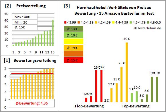 hornhauthobel Test Bewertung