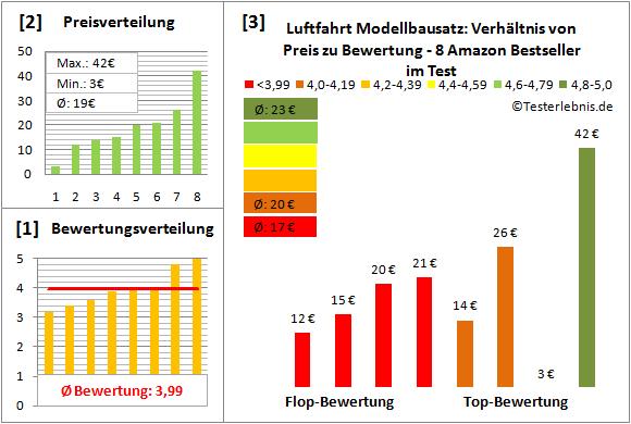 Luftfahrt-Modellbausatz Test Bewertung