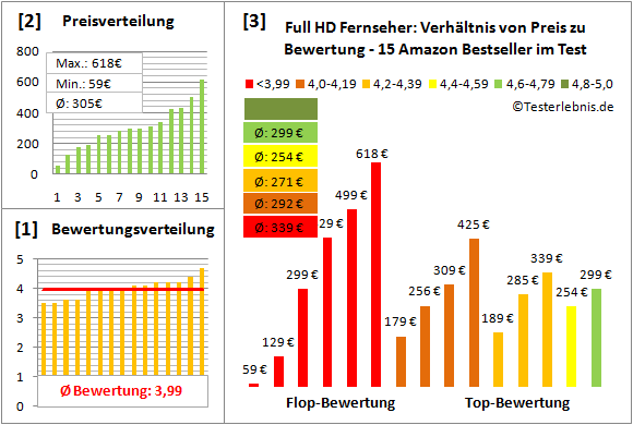 full-hd-fernseher-test-bewertung Test Bewertung