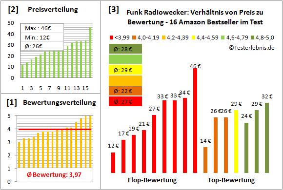 funk-radiowecker-test-bewertung Test Bewertung