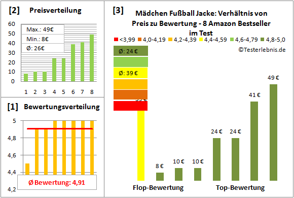 Maedchen-Fussball-Jacke Test Bewertung