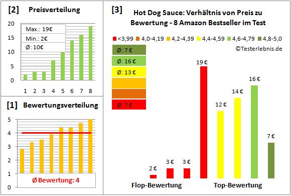 hot-dog-sauce Test Bewertung
