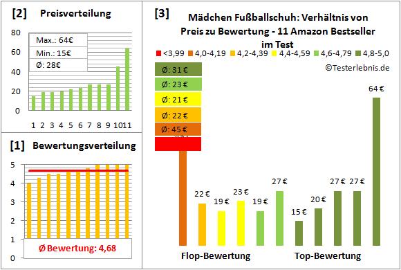 Maedchen-Fussballschuh Test Bewertung