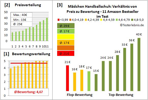Maedchen-Handballschuh Test Bewertung