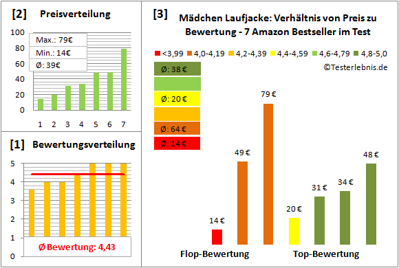 Maedchen-Laufjacke Test Bewertung