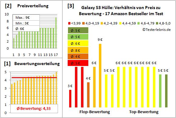 galaxy-s3-huelle-test-bewertung Test Bewertung
