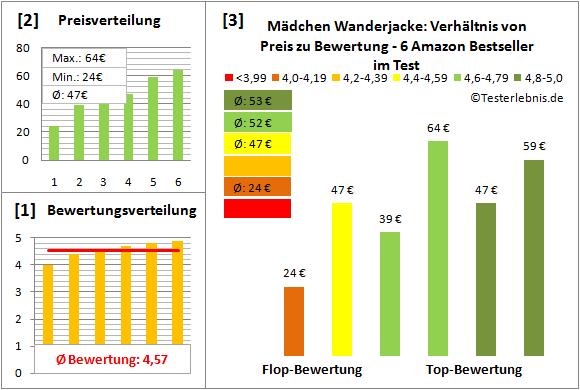 Maedchen-Wanderjacke Test Bewertung