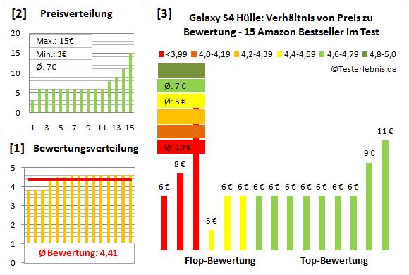galaxy-s4-huelle-test-bewertung Test Bewertung