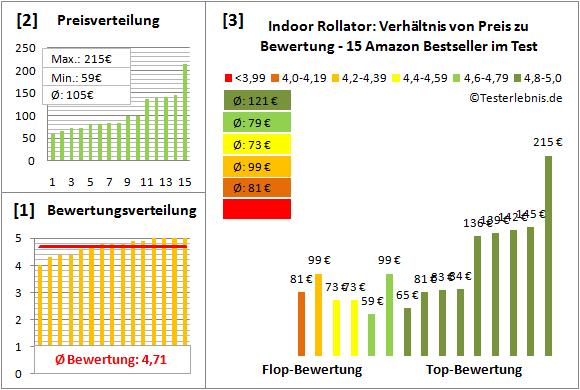 indoor-rollator Test Bewertung
