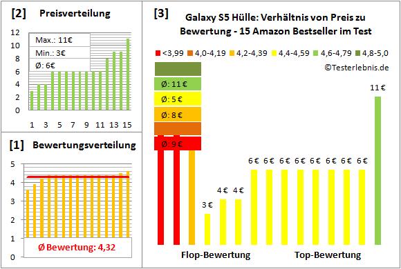 galaxy-s5-huelle-test-bewertung Test Bewertung
