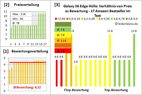 galaxy-s6-edge-huelle-test-bewertung Test Bewertung