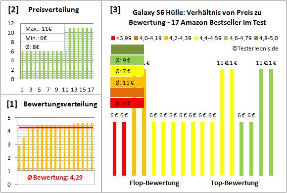 galaxy-s6-huelle-test-bewertung Test Bewertung