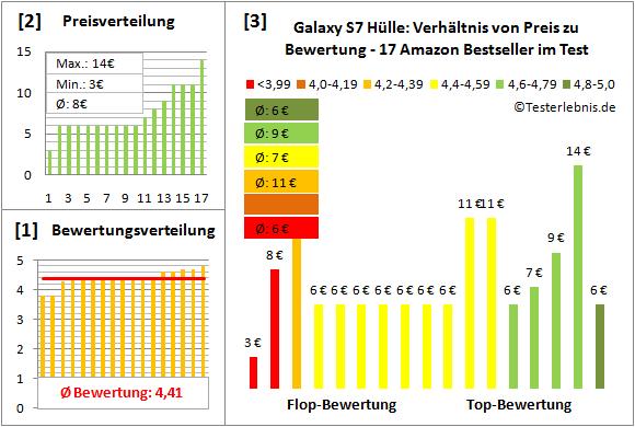 galaxy-s7-huelle-test-bewertung Test Bewertung