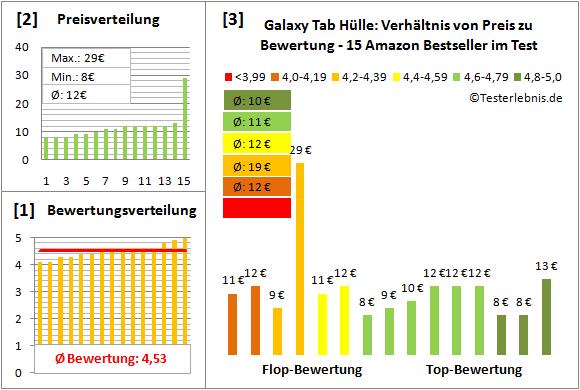 galaxy-tab-huelle-test-bewertung Test Bewertung