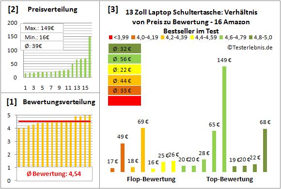 13-zoll-laptop-schultertasche-test-bewertung Test Bewertung