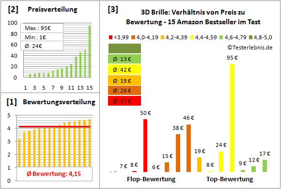 3d-brille-test-bewertung Test Bewertung