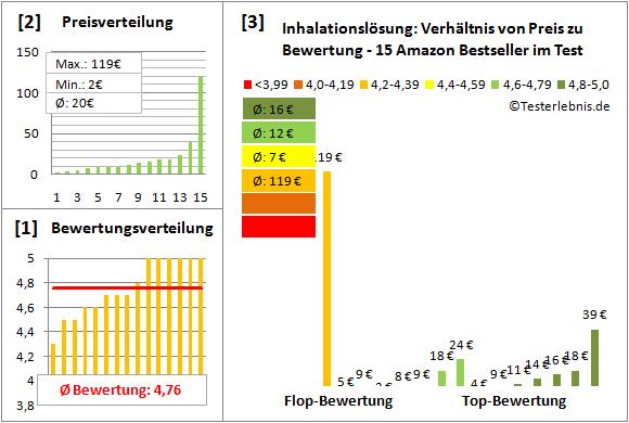 inhalationsloesung Test Bewertung