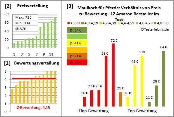 Maulkorb-fuer-Pferde Test Bewertung