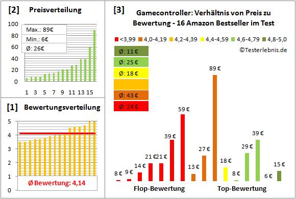 gamecontroller-test-bewertung Test Bewertung