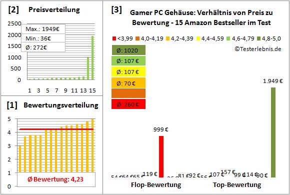 gamer-pc-gehaeuse-test-bewertung Test Bewertung