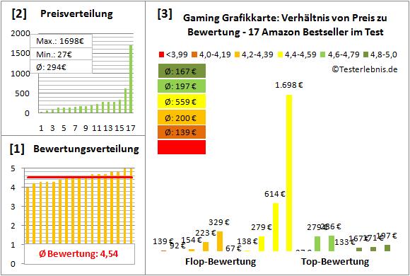 gaming-grafikkarte-test-bewertung Test Bewertung