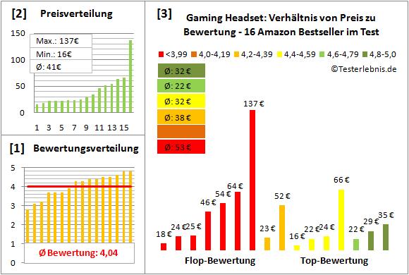 gaming-headset-test-bewertung Test Bewertung