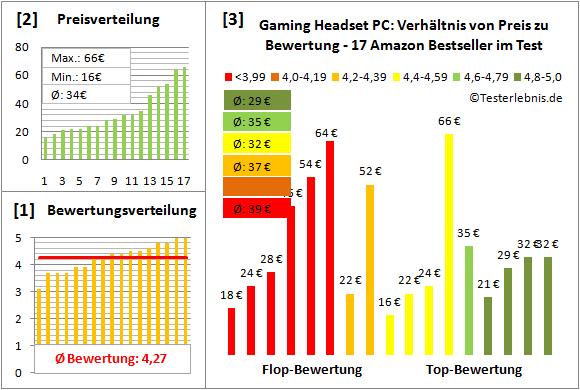 gaming-headset-pc-test-bewertung Test Bewertung