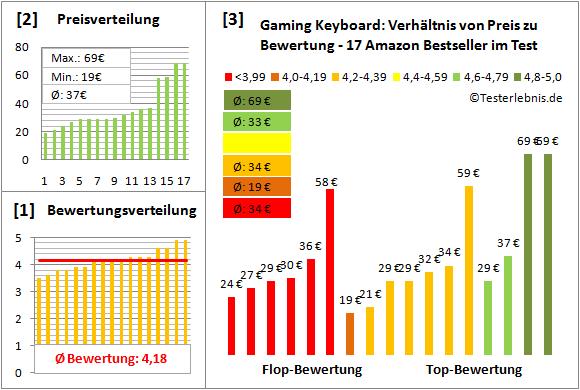 gaming-keyboard-test-bewertung Test Bewertung