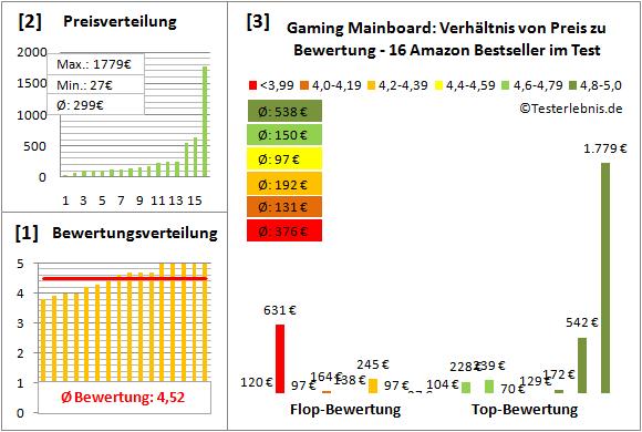 gaming-mainboard-test-bewertung Test Bewertung