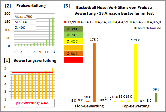 Basketball-Hose Test Bewertung