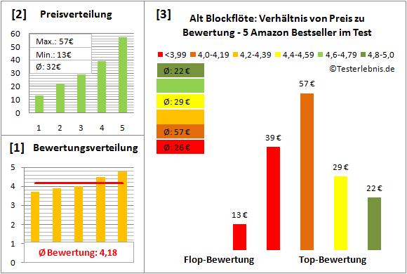 alt-blockfloete-test-bewertung Test Bewertung