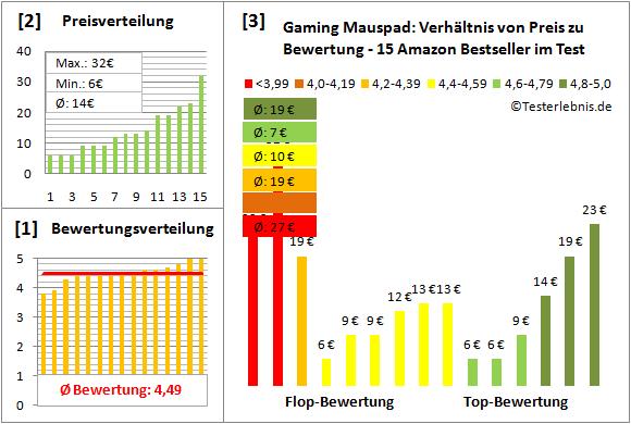 gaming-mauspad-test-bewertung Test Bewertung